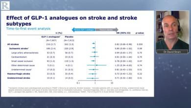 ESC 2020: Effects of Liraglutide and Semaglutide on Stroke Subtypes in Patients with T2D